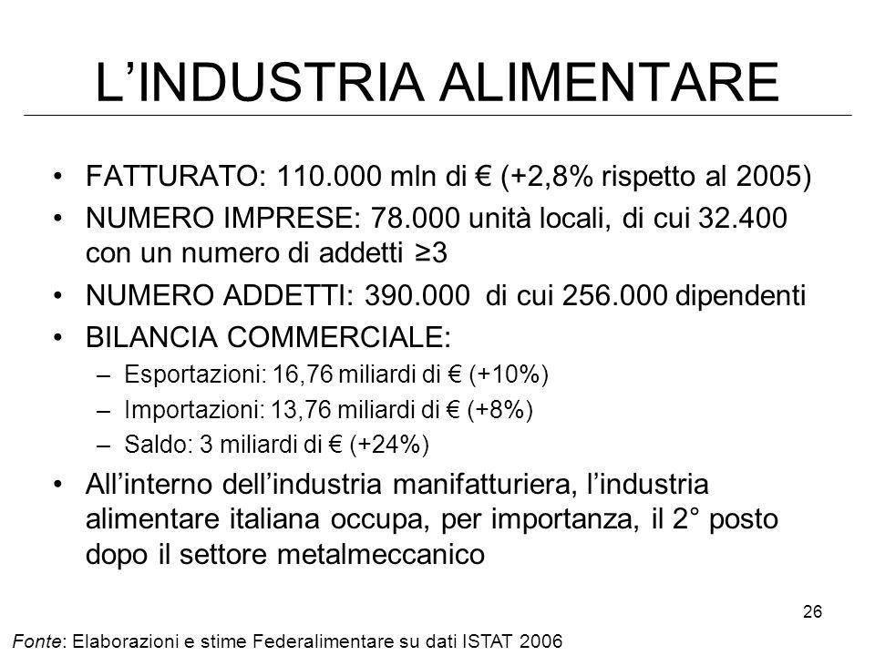 26 LINDUSTRIA ALIMENTARE FATTURATO: 110.000 mln di (+2,8% rispetto al 2005) NUMERO IMPRESE: 78.000 unità locali, di cui 32.400 con un numero di addetti 3 NUMERO ADDETTI: 390.000 di cui 256.000 dipendenti BILANCIA COMMERCIALE: –Esportazioni: 16,76 miliardi di (+10%) –Importazioni: 13,76 miliardi di (+8%) –Saldo: 3 miliardi di (+24%) Allinterno dellindustria manifatturiera, lindustria alimentare italiana occupa, per importanza, il 2° posto dopo il settore metalmeccanico Fonte: Elaborazioni e stime Federalimentare su dati ISTAT 2006