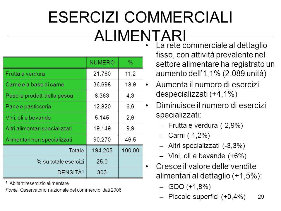 29 ESERCIZI COMMERCIALI ALIMENTARI La rete commerciale al dettaglio fisso, con attività prevalente nel settore alimentare ha registrato un aumento dell1,1% (2.089 unità) Aumenta il numero di esercizi despecializzati (+4,1%) Diminuisce il numero di esercizi specializzati: –Frutta e verdura (-2,9%) –Carni (-1,2%) –Altri specializzati (-3,3%) –Vini, oli e bevande (+6%) Cresce il valore delle vendite alimentari al dettaglio (+1,5%): –GDO (+1,8%) –Piccole superfici (+0,4%) NUMERO% Frutta e verdura 21.76011,2 Carne e a base di carne 36.69818,9 Pesci e prodotti della pesca 8.3634,3 Pane e pasticceria 12.8206,6 Vini, oli e bevande 5.1452,6 Altri alimentari specializzati 19.1499,9 Alimentari non specializzati 90.27046,5 Totale 194.205100,00 % su totale esercizi 25,0 DENSITÀ 1 303 1 Abitanti/esercizio alimentare Fonte: Osservatorio nazionale del commercio, dati 2006