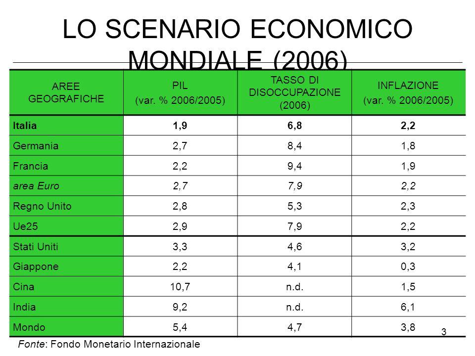 3 LO SCENARIO ECONOMICO MONDIALE (2006) AREE GEOGRAFICHE PIL (var. % 2006/2005) TASSO DI DISOCCUPAZIONE (2006) INFLAZIONE (var. % 2006/2005) Italia 1,