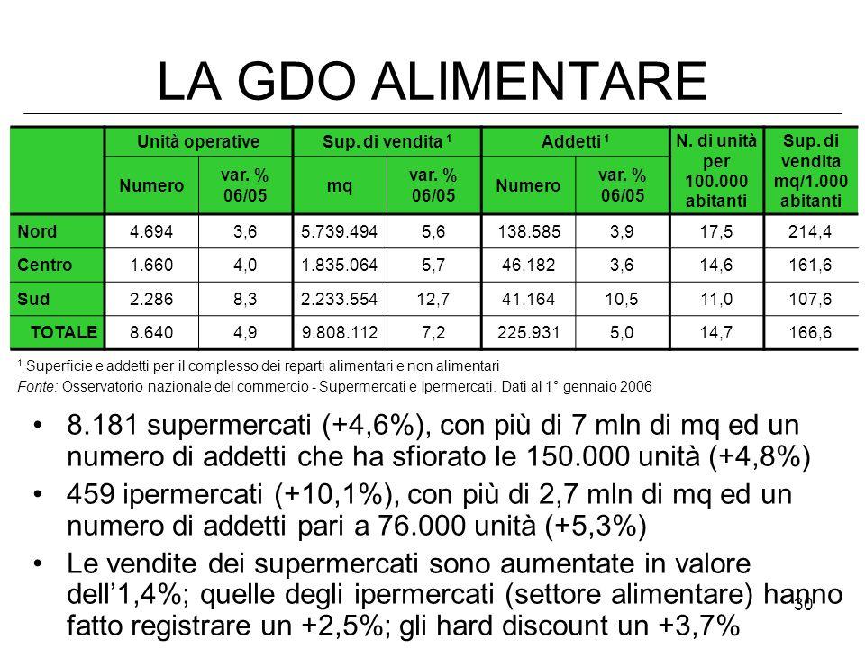 30 LA GDO ALIMENTARE Unità operativeSup. di vendita 1 Addetti 1 N. di unità per 100.000 abitanti Sup. di vendita mq/1.000 abitanti Numero var. % 06/05