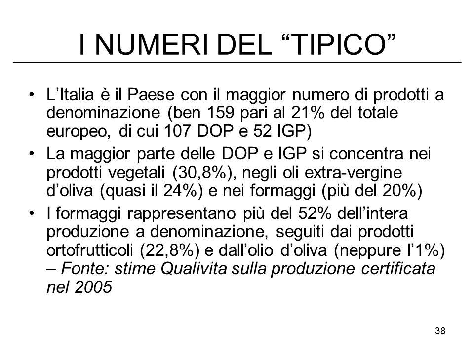 38 I NUMERI DEL TIPICO LItalia è il Paese con il maggior numero di prodotti a denominazione (ben 159 pari al 21% del totale europeo, di cui 107 DOP e