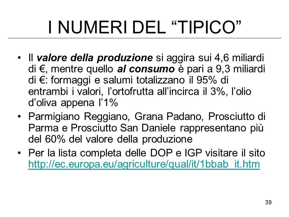 39 I NUMERI DEL TIPICO Il valore della produzione si aggira sui 4,6 miliardi di, mentre quello al consumo è pari a 9,3 miliardi di : formaggi e salumi totalizzano il 95% di entrambi i valori, lortofrutta allincirca il 3%, lolio doliva appena l1% Parmigiano Reggiano, Grana Padano, Prosciutto di Parma e Prosciutto San Daniele rappresentano più del 60% del valore della produzione Per la lista completa delle DOP e IGP visitare il sito http://ec.europa.eu/agriculture/qual/it/1bbab_it.htm http://ec.europa.eu/agriculture/qual/it/1bbab_it.htm