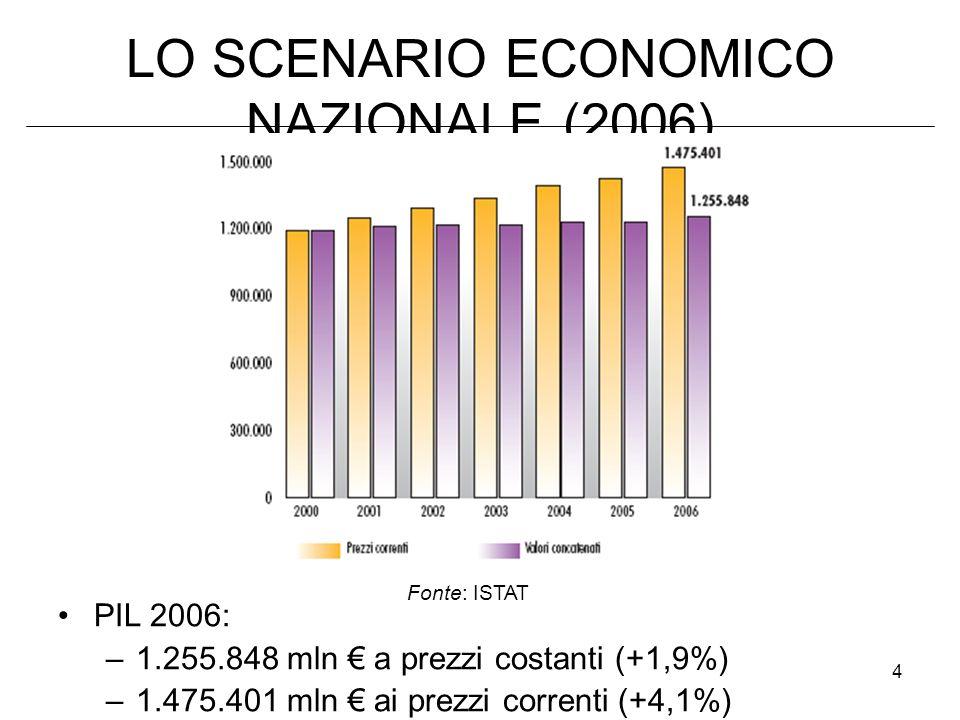5 LO SCENARIO ECONOMICO NAZIONALE (2006) CONSUMI DELLE FAMIGLIE: –755.789 mln di (+1,5%) –890.775 mln di (+4,2%) BILANCIA COMMERCIALE (costanti): –Export: 302.963 mln (+5,2%) –Import: 323.167 mln (+4,5%) Investimenti fissi (costanti): 262.593 mln (+2,3%) Tasso di disoccupazione: 6,8% Tasso di inflazione: 2,2%