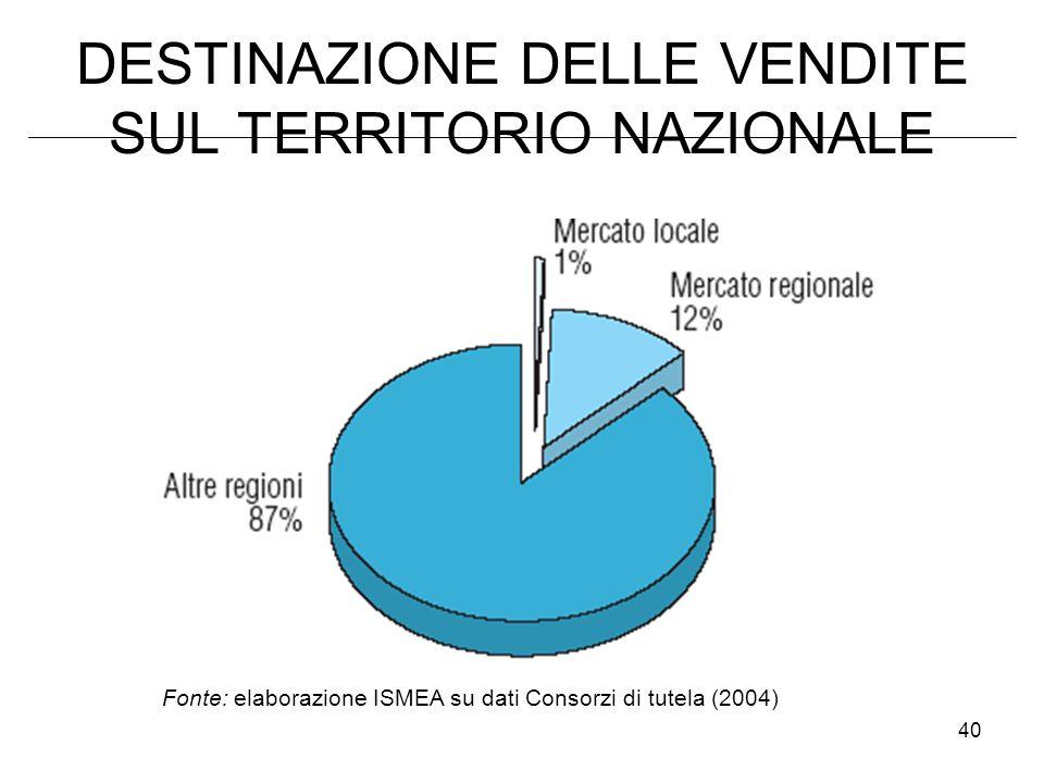 40 DESTINAZIONE DELLE VENDITE SUL TERRITORIO NAZIONALE Fonte: elaborazione ISMEA su dati Consorzi di tutela (2004)
