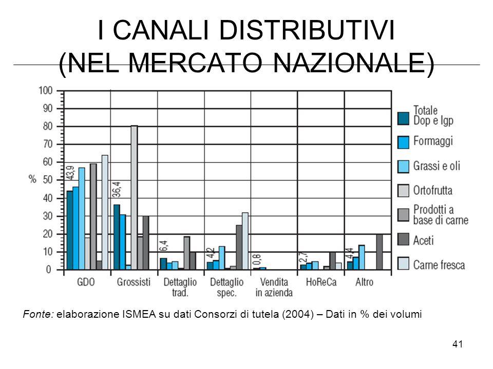41 I CANALI DISTRIBUTIVI (NEL MERCATO NAZIONALE) Fonte: elaborazione ISMEA su dati Consorzi di tutela (2004) – Dati in % dei volumi
