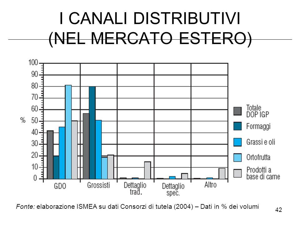 42 I CANALI DISTRIBUTIVI (NEL MERCATO ESTERO) Fonte: elaborazione ISMEA su dati Consorzi di tutela (2004) – Dati in % dei volumi