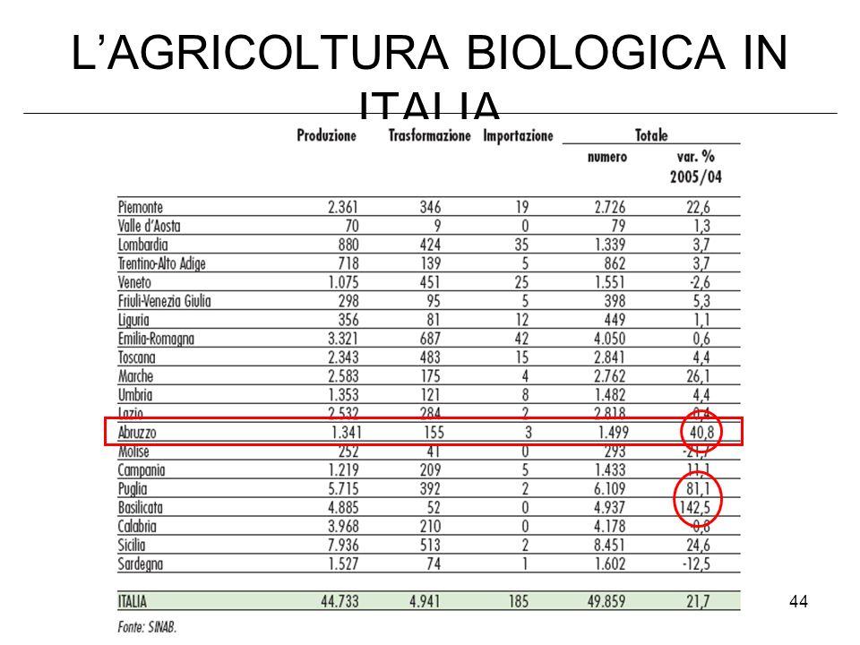 44 LAGRICOLTURA BIOLOGICA IN ITALIA