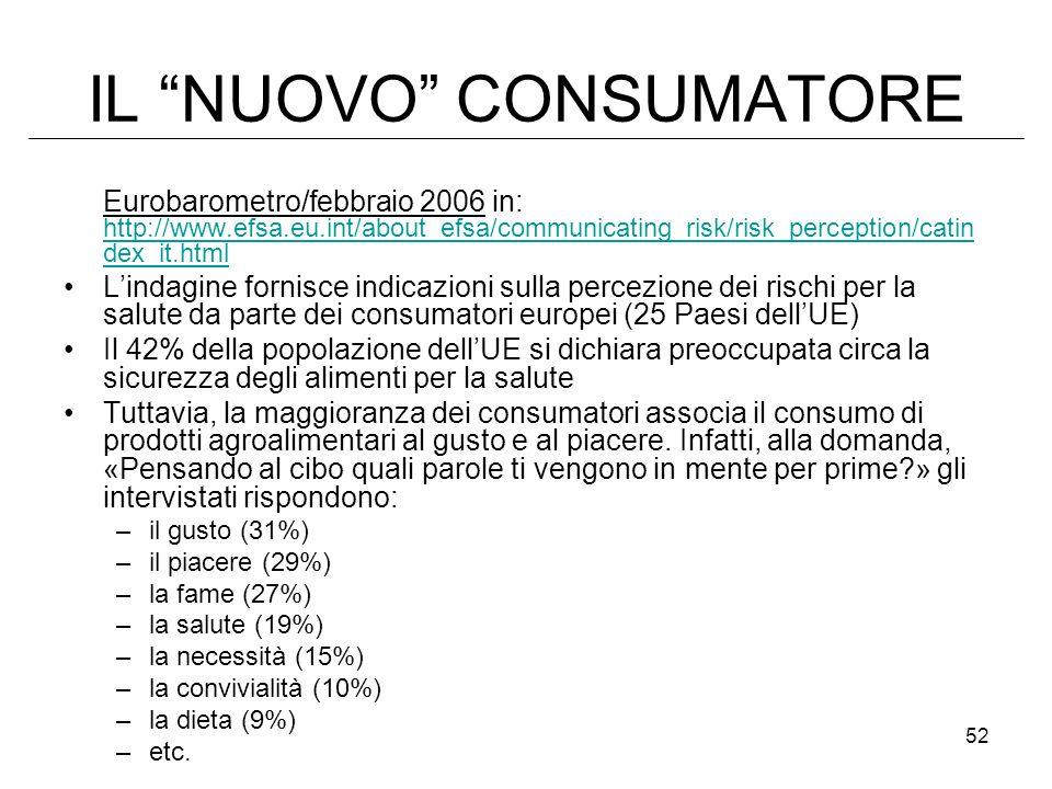 52 IL NUOVO CONSUMATORE Eurobarometro/febbraio 2006 in: http://www.efsa.eu.int/about_efsa/communicating_risk/risk_perception/catin dex_it.html http://www.efsa.eu.int/about_efsa/communicating_risk/risk_perception/catin dex_it.html Lindagine fornisce indicazioni sulla percezione dei rischi per la salute da parte dei consumatori europei (25 Paesi dellUE) Il 42% della popolazione dellUE si dichiara preoccupata circa la sicurezza degli alimenti per la salute Tuttavia, la maggioranza dei consumatori associa il consumo di prodotti agroalimentari al gusto e al piacere.
