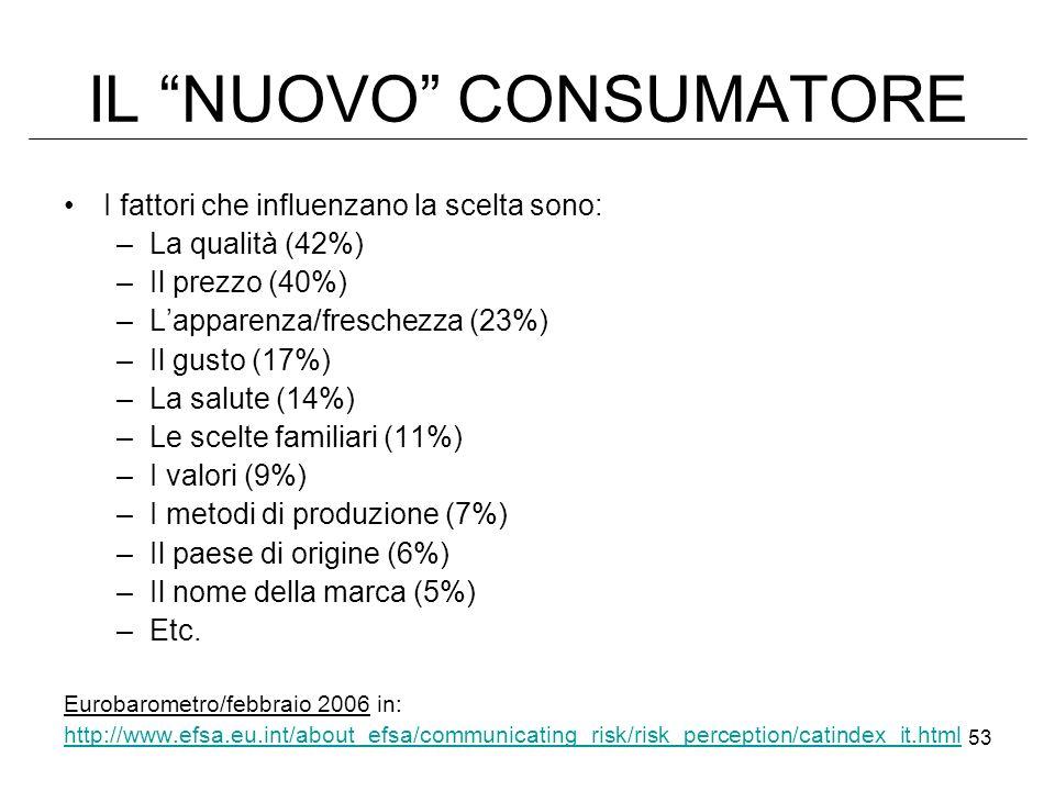 53 IL NUOVO CONSUMATORE I fattori che influenzano la scelta sono: –La qualità (42%) –Il prezzo (40%) –Lapparenza/freschezza (23%) –Il gusto (17%) –La salute (14%) –Le scelte familiari (11%) –I valori (9%) –I metodi di produzione (7%) –Il paese di origine (6%) –Il nome della marca (5%) –Etc.