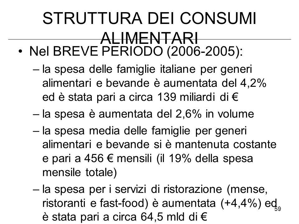 59 STRUTTURA DEI CONSUMI ALIMENTARI Nel BREVE PERIODO (2006-2005): –la spesa delle famiglie italiane per generi alimentari e bevande è aumentata del 4