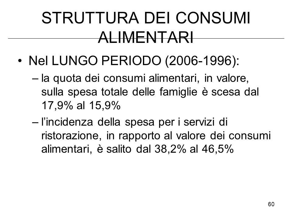 60 STRUTTURA DEI CONSUMI ALIMENTARI Nel LUNGO PERIODO (2006-1996): –la quota dei consumi alimentari, in valore, sulla spesa totale delle famiglie è scesa dal 17,9% al 15,9% –lincidenza della spesa per i servizi di ristorazione, in rapporto al valore dei consumi alimentari, è salito dal 38,2% al 46,5%