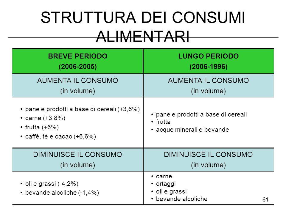 61 STRUTTURA DEI CONSUMI ALIMENTARI BREVE PERIODO (2006-2005) LUNGO PERIODO (2006-1996) AUMENTA IL CONSUMO (in volume) AUMENTA IL CONSUMO (in volume) pane e prodotti a base di cereali (+3,6%) carne (+3,8%) frutta (+6%) caffè, tè e cacao (+6,6%) pane e prodotti a base di cereali frutta acque minerali e bevande DIMINUISCE IL CONSUMO (in volume) DIMINUISCE IL CONSUMO (in volume) oli e grassi (-4,2%) bevande alcoliche (-1,4%) carne ortaggi oli e grassi bevande alcoliche