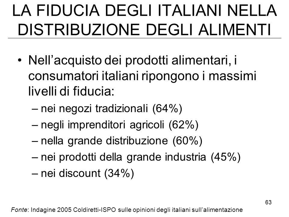 63 LA FIDUCIA DEGLI ITALIANI NELLA DISTRIBUZIONE DEGLI ALIMENTI Nellacquisto dei prodotti alimentari, i consumatori italiani ripongono i massimi livelli di fiducia: –nei negozi tradizionali (64%) –negli imprenditori agricoli (62%) –nella grande distribuzione (60%) –nei prodotti della grande industria (45%) –nei discount (34%) Fonte: Indagine 2005 Coldiretti-ISPO sulle opinioni degli italiani sullalimentazione