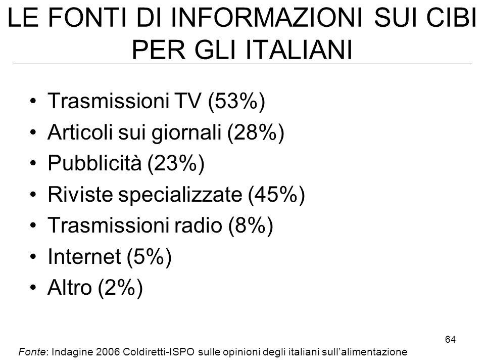 64 LE FONTI DI INFORMAZIONI SUI CIBI PER GLI ITALIANI Trasmissioni TV (53%) Articoli sui giornali (28%) Pubblicità (23%) Riviste specializzate (45%) T