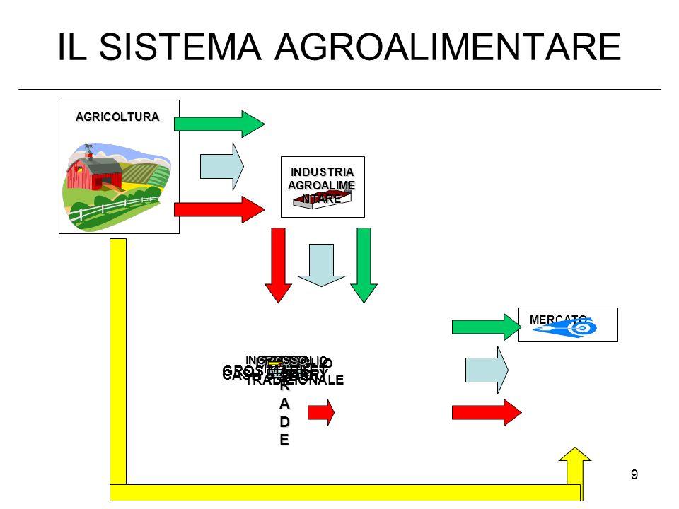9 IL SISTEMA AGROALIMENTARE INDUSTRIA AGROALIME NTARE MERCATO AGRICOLTURA TRADETRADETRADETRADEDETTAGLIO DETTAGLIO TRADIZIONALE GDO INGROSSO CASH & CAR