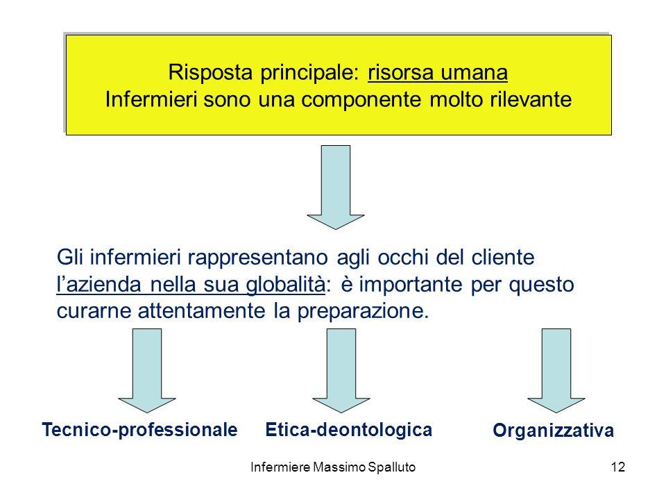 12 Risposta principale: risorsa umana Infermieri sono una componente molto rilevante Risposta principale: risorsa umana Infermieri sono una componente