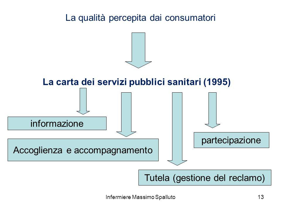 13 La qualità percepita dai consumatori La carta dei servizi pubblici sanitari (1995) informazione partecipazione Accoglienza e accompagnamento Tutela
