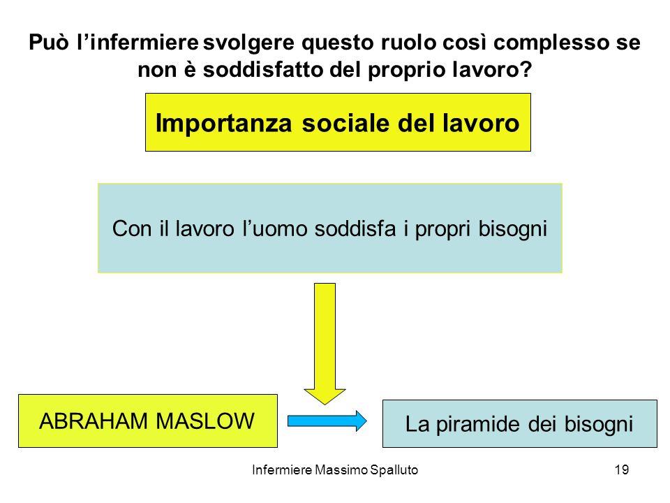 19 Importanza sociale del lavoro Con il lavoro luomo soddisfa i propri bisogni ABRAHAM MASLOW La piramide dei bisogni Infermiere Massimo Spalluto Può