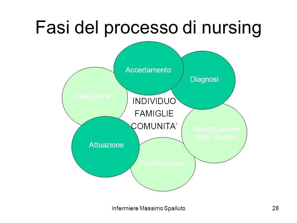 26 Fasi del processo di nursing INDIVIDUO FAMIGLIE COMUNITA Attuazione Diagnosi Identificazione degli obiettivi Pianificazione Valutazione Accertament