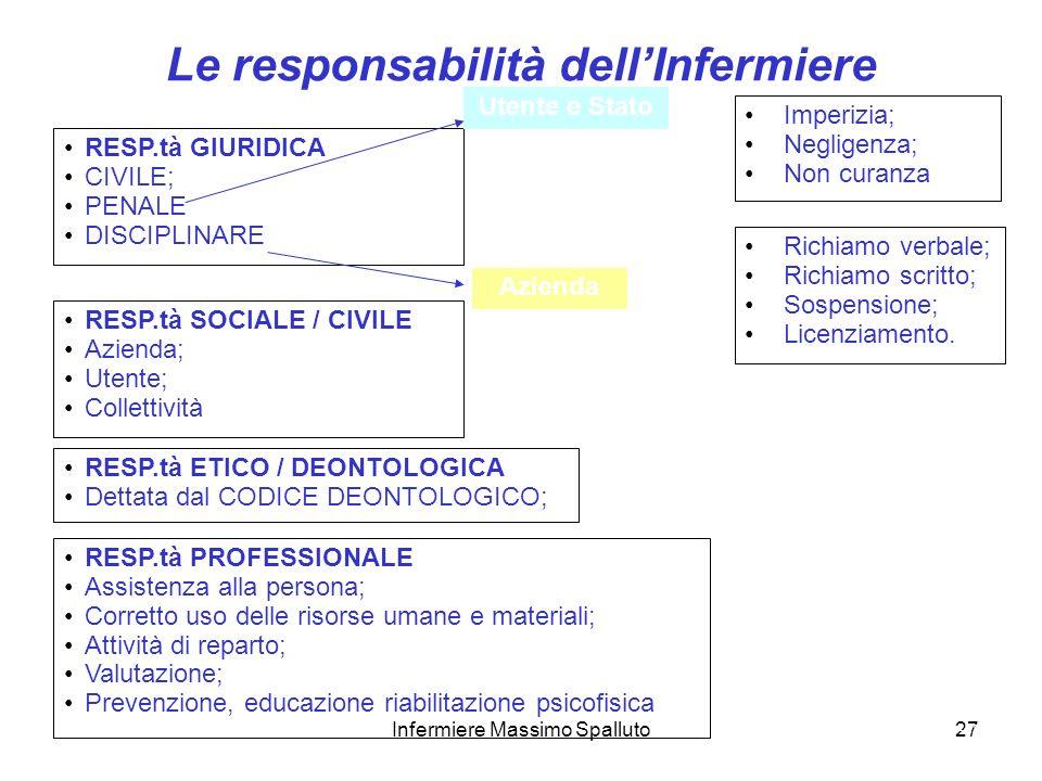 27 Le responsabilità dellInfermiere Corso Infermieristica clinica – 1° anno Massimo Spalluto RESP.tà GIURIDICA CIVILE; PENALE DISCIPLINARE Imperizia;