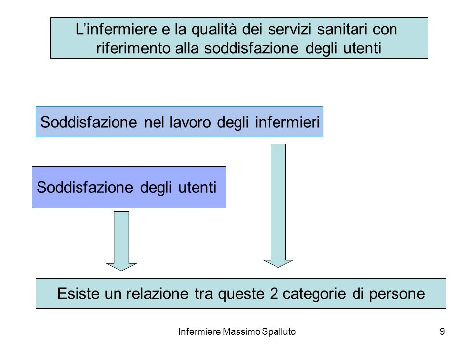 9 Linfermiere e la qualità dei servizi sanitari con riferimento alla soddisfazione degli utenti Soddisfazione nel lavoro degli infermieri Soddisfazion