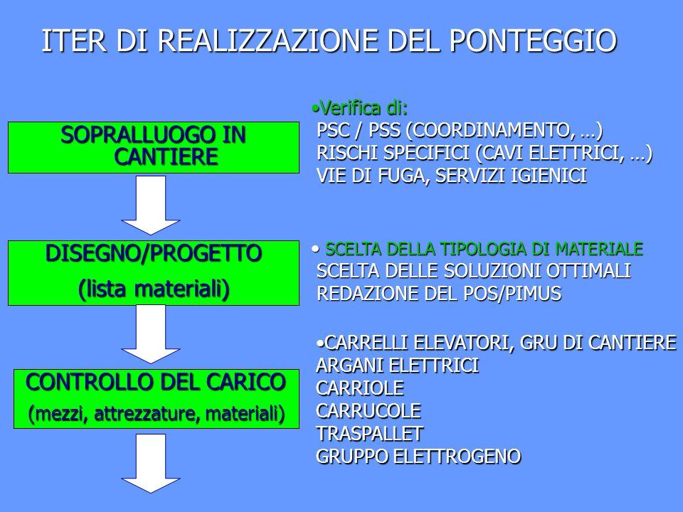 SOPRALLUOGO IN CANTIERE DISEGNO/PROGETTO (lista materiali) CONTROLLO DEL CARICO (mezzi, attrezzature, materiali) Verifica di: PSC / PSS (COORDINAMENTO