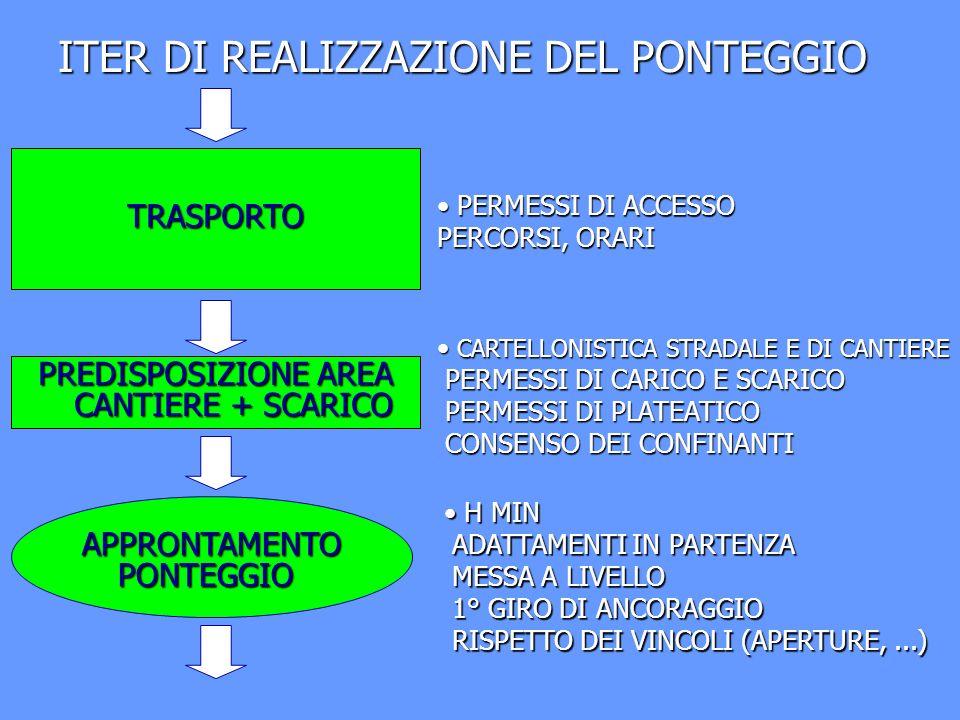 ITER DI REALIZZAZIONE DEL PONTEGGIO TRASPORTO PREDISPOSIZIONE AREA CANTIERE + SCARICO PERMESSI DI ACCESSO PERCORSI, ORARI PERMESSI DI ACCESSO PERCORSI