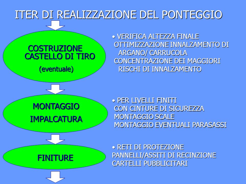 ITER DI REALIZZAZIONE DEL PONTEGGIO CONSEGNA LAVORI LIBERAZIONE CANTIERE ETRASPORTO ACCETTAZIONE DELLE OPERE INIZIO UTILIZZO DEL PONTEGGIO ACCETTAZIONE DELLE OPERE INIZIO UTILIZZO DEL PONTEGGIO RIORDINO MATERIALE RESIDUO TRASPORTO AL MAGAZZINO RIORDINO MATERIALE RESIDUO TRASPORTO AL MAGAZZINO