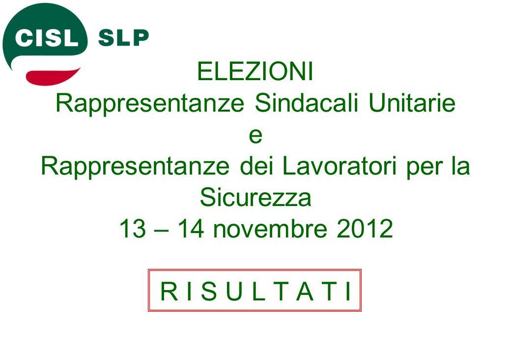 ELEZIONI Rappresentanze Sindacali Unitarie e Rappresentanze dei Lavoratori per la Sicurezza 13 – 14 novembre 2012 R I S U L T A T I