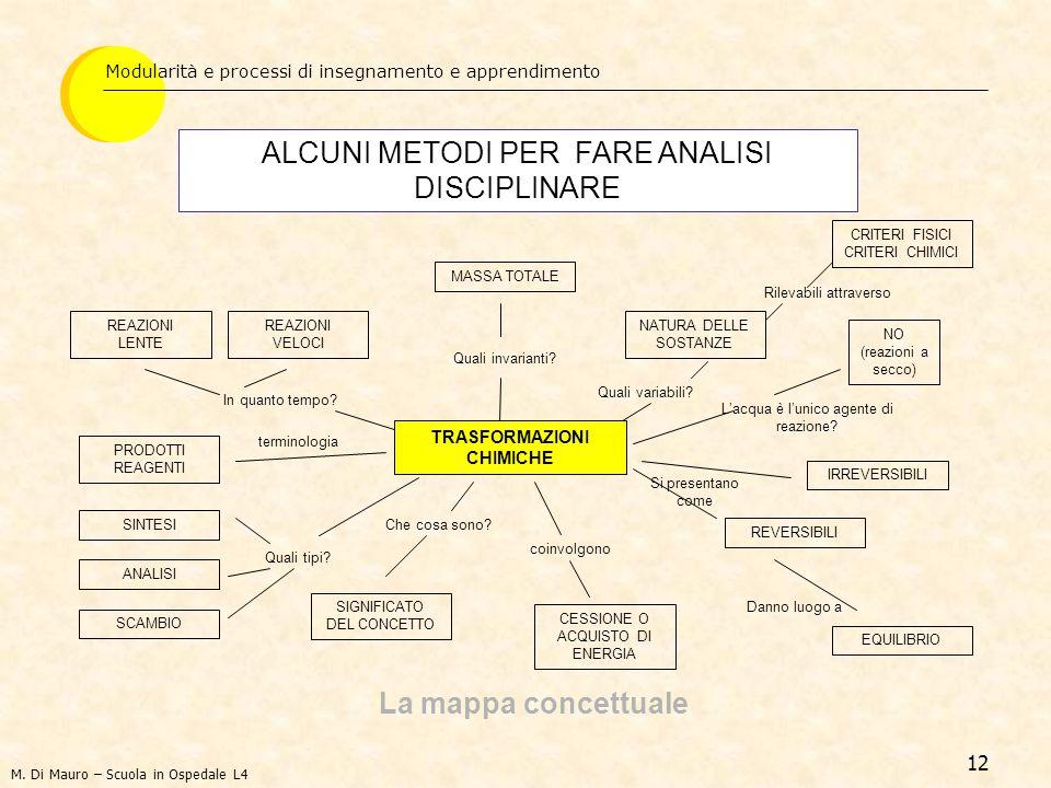 12 Modularità e processi di insegnamento e apprendimento ALCUNI METODI PER FARE ANALISI DISCIPLINARE La mappa concettuale TRASFORMAZIONI CHIMICHE NO (