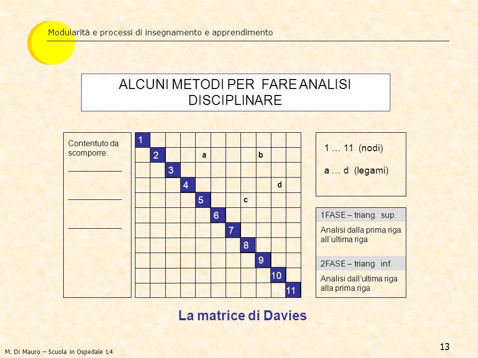 13 2FASE – triang. inf. Modularità e processi di insegnamento e apprendimento ALCUNI METODI PER FARE ANALISI DISCIPLINARE La matrice di Davies Content