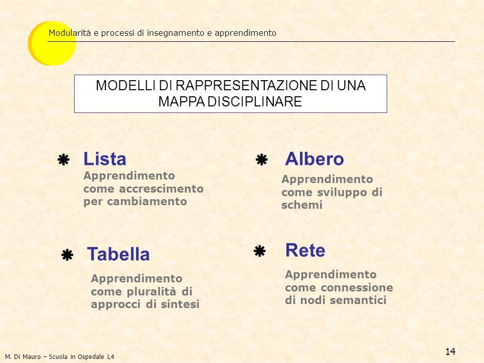14 Lista Modularità e processi di insegnamento e apprendimento MODELLI DI RAPPRESENTAZIONE DI UNA MAPPA DISCIPLINARE Albero Tabella Rete Apprendimento