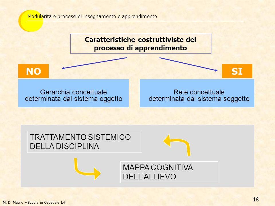 18 NO Gerarchia concettuale determinata dal sistema oggetto SI Rete concettuale determinata dal sistema soggetto Caratteristiche costruttiviste del pr