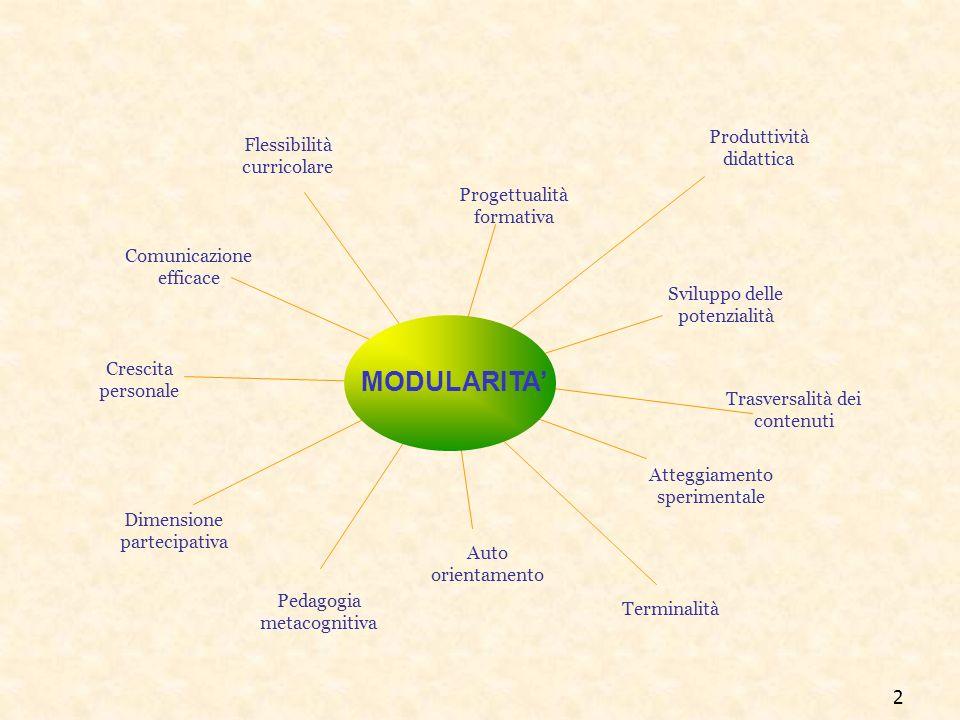 2 MODULARITA Comunicazione efficace Flessibilità curricolare Dimensione partecipativa Sviluppo delle potenzialità Produttività didattica Atteggiamento