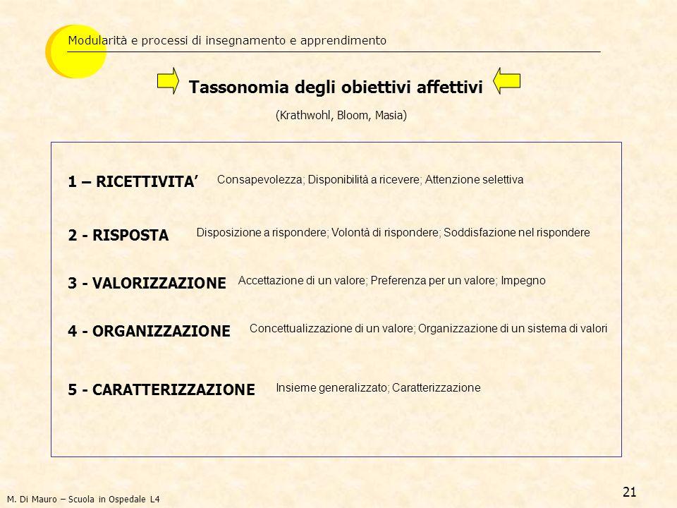 21 Tassonomia degli obiettivi affettivi (Krathwohl, Bloom, Masia) 1 – RICETTIVITA Modularità e processi di insegnamento e apprendimento 2 - RISPOSTA 3