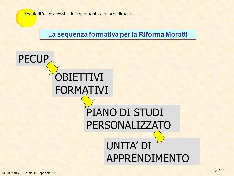22 PECUP La sequenza formativa per la Riforma Moratti Modularità e processi di insegnamento e apprendimento OBIETTIVI FORMATIVI PIANO DI STUDI PERSONA