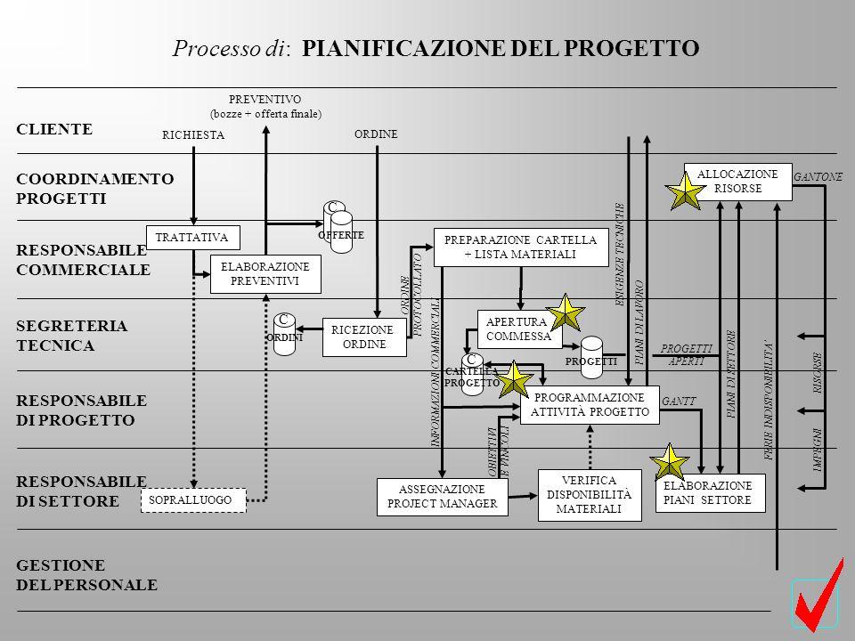 Processo di: PIANIFICAZIONE DEL PROGETTO ORDINE PROTOCOLLATO CLIENTE RESPONSABILE COMMERCIALE SEGRETERIA TECNICA RESPONSABILE DI PROGETTO RESPONSABILE DI SETTORE GESTIONE DEL PERSONALE RICHIESTA TRATTATIVA SOPRALLUOGO ELABORAZIONE PREVENTIVI PREVENTIVO (bozze + offerta finale) ORDINE RICEZIONE ORDINE APERTURA COMMESSA FERIE INDISPONIBILITA INFORMAZIONI COMMERCIALI OBIETTIVI E VINCOLI GANTT ORDINI C OFFERTE C PREPARAZIONE CARTELLA + LISTA MATERIALI ASSEGNAZIONE PROJECT MANAGER VERIFICA DISPONIBILITÀ MATERIALI PROGRAMMAZIONE ATTIVITÀ PROGETTO ELABORAZIONE PIANI SETTORE ESIGENZE TECNICHE PIANI DI LAVORO PROGETTI APERTI GANTONE IMPEGNI RISORSE ALLOCAZIONE RISORSE PIANI DI SETTORE CARTELLA PROGETTO C PROGETTI COORDINAMENTO PROGETTI