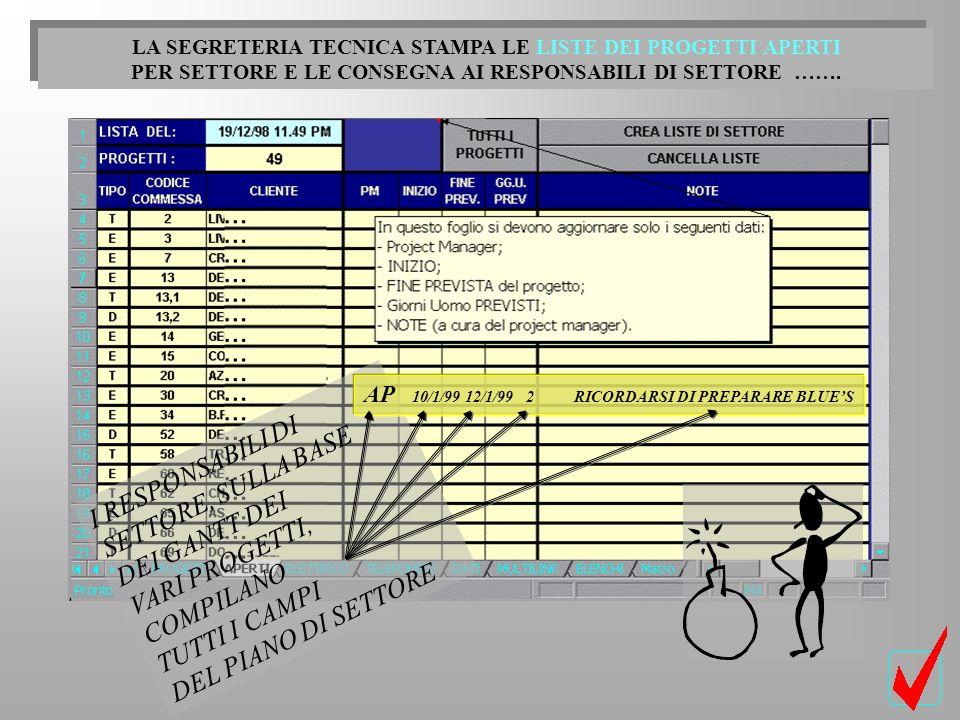 VENERDI POMERIGGIO, RIUNIONE DI COORDINAMENTO PROGETTI: ELABORAZIONE DEL GANTONE