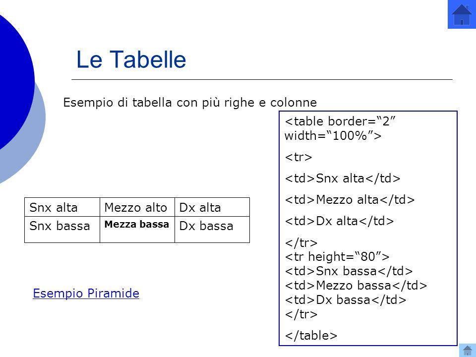 Esempio di tabella con più righe e colonne Snx alta Snx alta Mezzo alta Dx alta Snx bassa Mezzo bassa Dx bassa Le Tabelle Snx bassa Mezzo alto Mezza bassa Dx alta Dx bassa Esempio Piramide