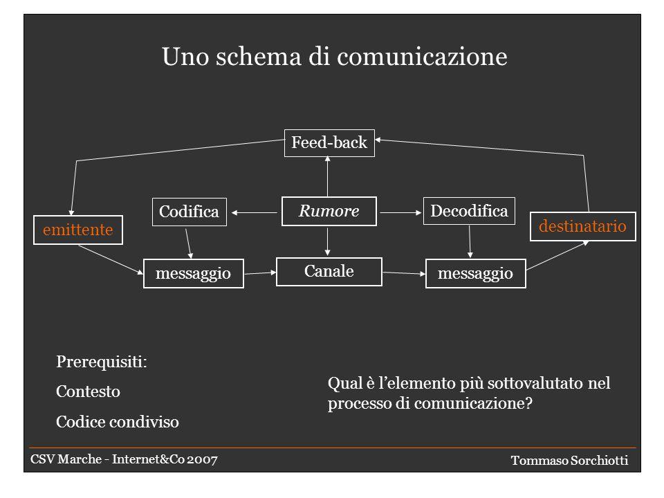 Uno schema di comunicazione Rumore Canale messaggio emittente Feed-back Codifica Decodifica destinatario Prerequisiti: Contesto Codice condiviso Qual è lelemento più sottovalutato nel processo di comunicazione.