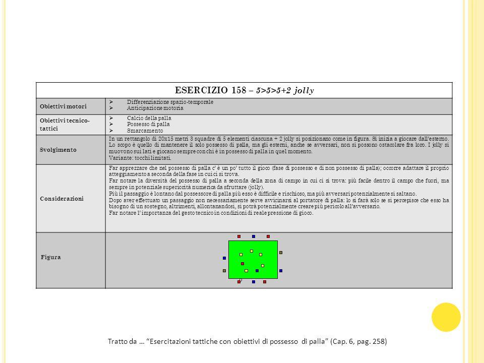 ESERCIZIO 158 – 5>5>5+2 jolly Obiettivi motori Differenziazione spazio-temporale Anticipazione motoria Obiettivi tecnico- tattici Calcio della palla P