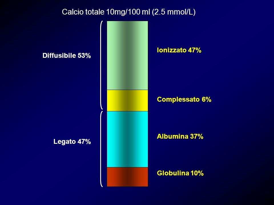 Ionizzato 47% Complessato 6% Albumina 37% Globulina 10% Diffusibile 53% Legato 47% Calcio totale 10mg/100 ml (2.5 mmol/L)