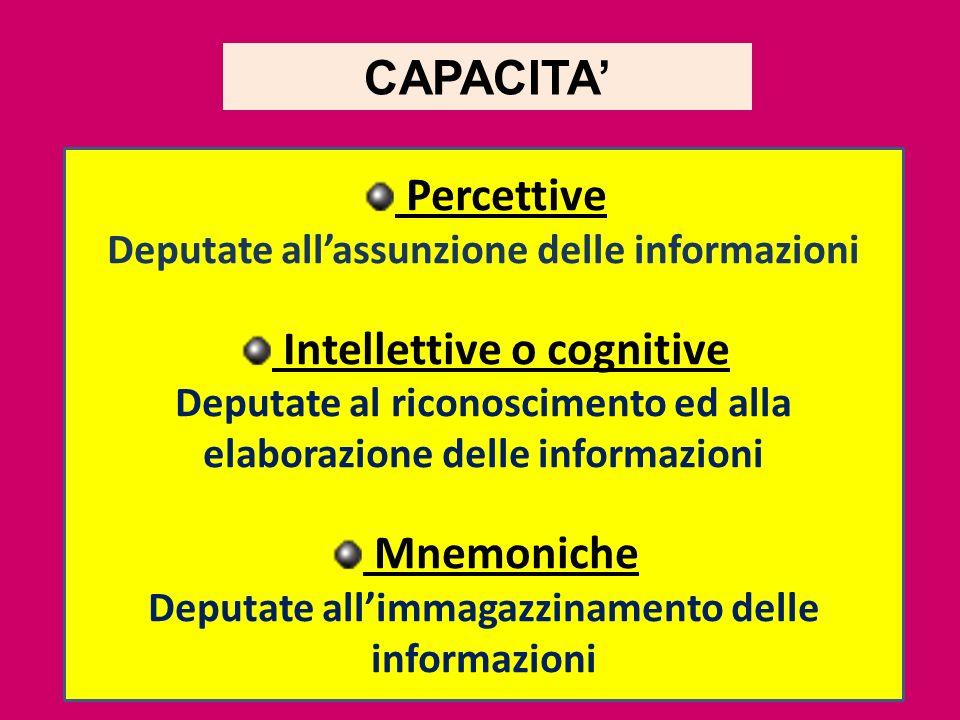 10 CAPACITA Percettive Deputate allassunzione delle informazioni Intellettive o cognitive Deputate al riconoscimento ed alla elaborazione delle inform