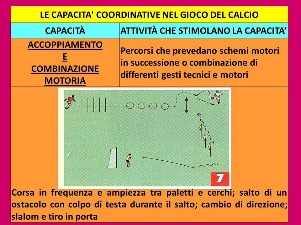 16 LE CAPACITA' COORDINATIVE NEL GIOCO DEL CALCIO CAPACITÀATTIVITÀ CHE STIMOLANO LA CAPACITA ACCOPPIAMENTO E COMBINAZIONE MOTORIA Percorsi che preveda