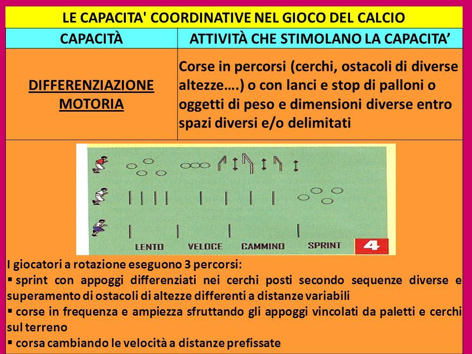 17 LE CAPACITA' COORDINATIVE NEL GIOCO DEL CALCIO CAPACITÀATTIVITÀ CHE STIMOLANO LA CAPACITA DIFFERENZIAZIONE MOTORIA Corse in percorsi (cerchi, ostac