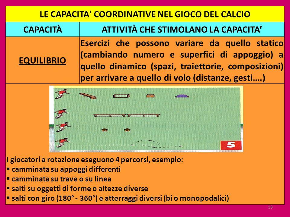 18 LE CAPACITA' COORDINATIVE NEL GIOCO DEL CALCIO CAPACITÀATTIVITÀ CHE STIMOLANO LA CAPACITA EQUILIBRIO Esercizi che possono variare da quello statico