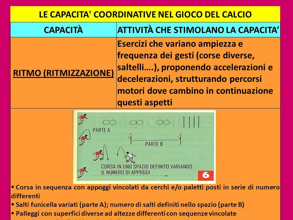 21 LE CAPACITA' COORDINATIVE NEL GIOCO DEL CALCIO CAPACITÀATTIVITÀ CHE STIMOLANO LA CAPACITA RITMO (RITMIZZAZIONE) Esercizi che variano ampiezza e fre
