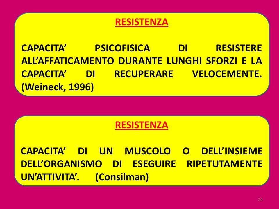 24 RESISTENZA CAPACITA PSICOFISICA DI RESISTERE ALLAFFATICAMENTO DURANTE LUNGHI SFORZI E LA CAPACITA DI RECUPERARE VELOCEMENTE. (Weineck, 1996) RESIST