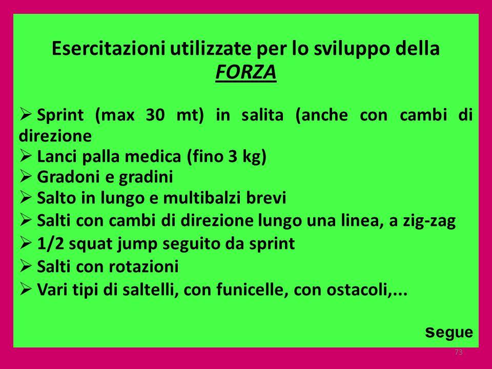 73 Esercitazioni utilizzate per lo sviluppo della FORZA Sprint (max 30 mt) in salita (anche con cambi di direzione Lanci palla medica (fino 3 kg) Grad
