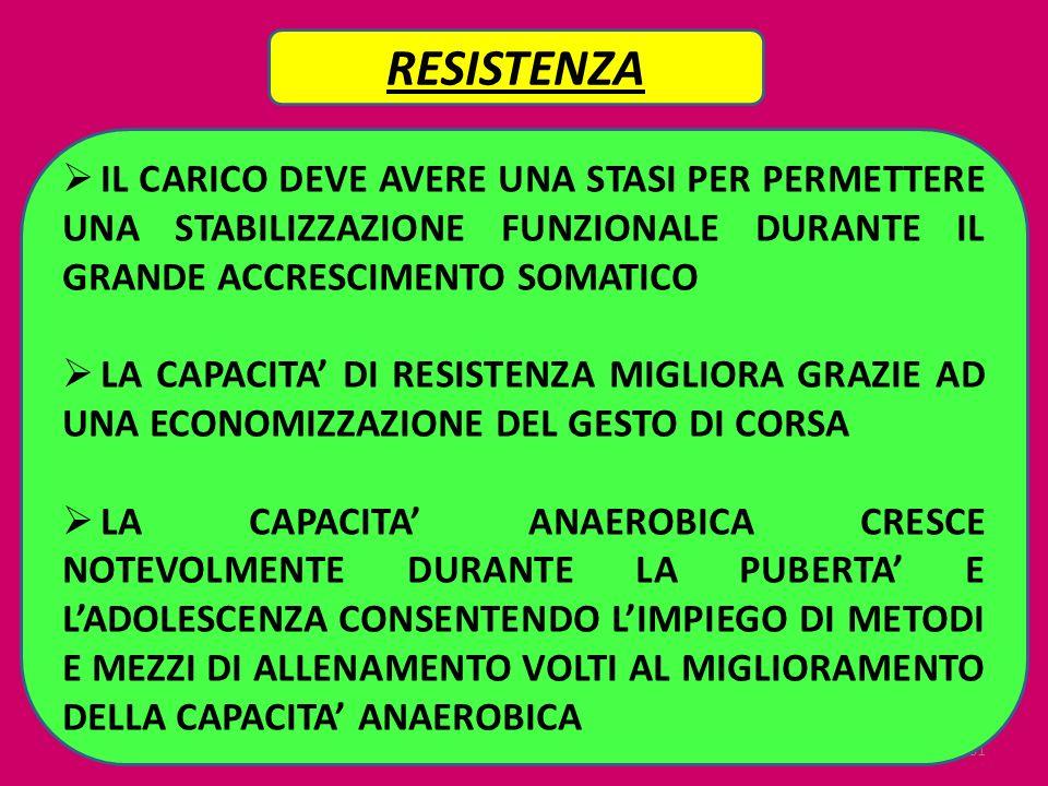 81 RESISTENZA IL CARICO DEVE AVERE UNA STASI PER PERMETTERE UNA STABILIZZAZIONE FUNZIONALE DURANTE IL GRANDE ACCRESCIMENTO SOMATICO LA CAPACITA DI RES
